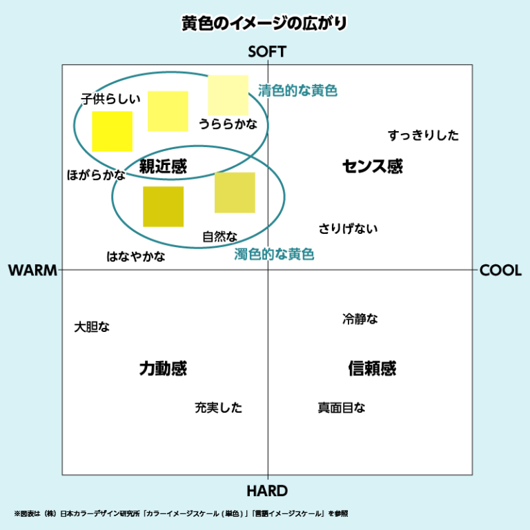 黃色印象說明圖
